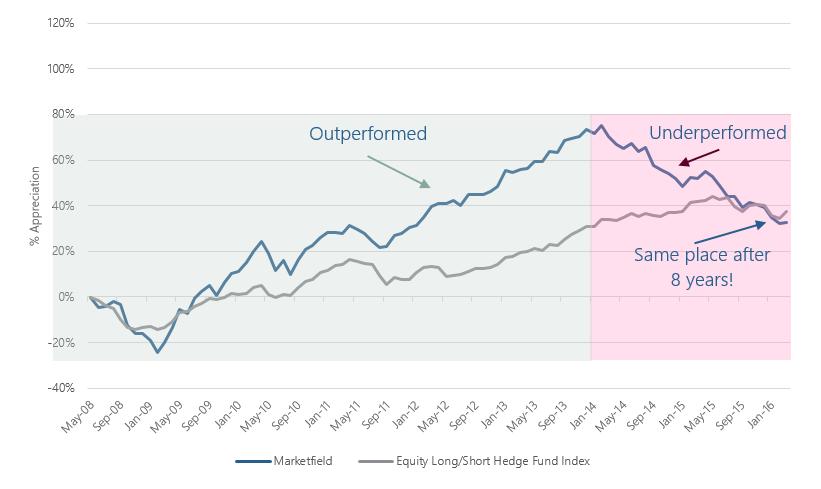 Chart 1.135 - Blog Post 20160509