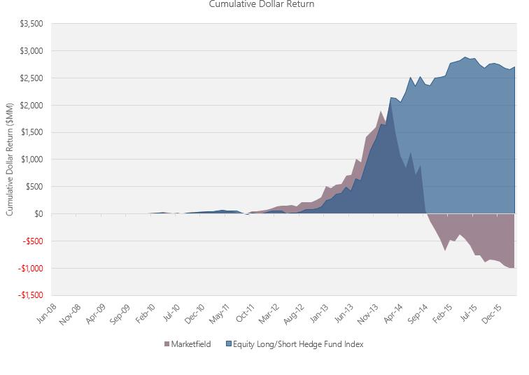 Chart 4 - Blog Post 20160509