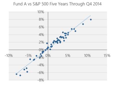 Chart - Normal